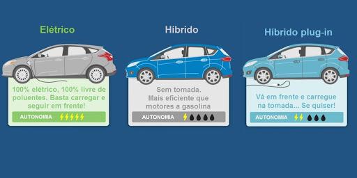 Diferenças entre carros elétricos