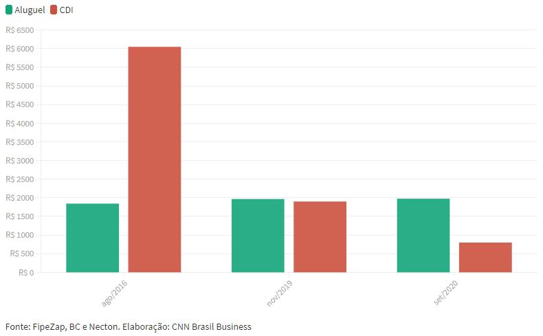 Gráfico mostra a rentabilidade do aluguel e do CDI, de agosto de 2016 até setembro de 2020.