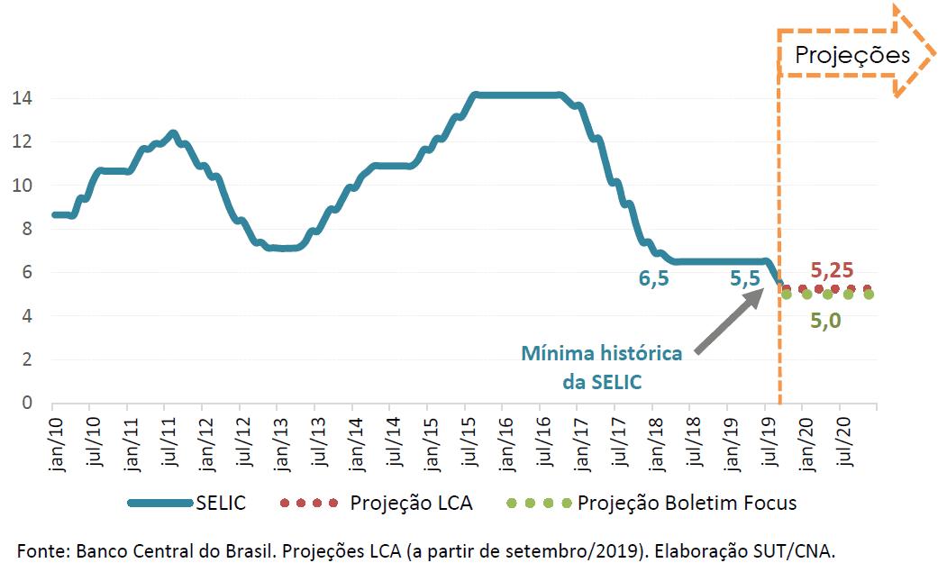 Gráfico mostra a taxa Selic atual.